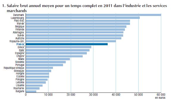 Salaires Temps De Travail Salaries Etrangers La France Dans